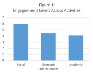 "Figure 1 shows how engaged students are in the corresponding activities. A score of 7 indicates ""very engaged."""